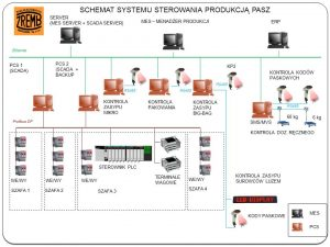 mes-systemdlaprodukcjipasz